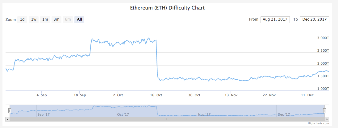 980ti Ethereum Hashrate Fix Accuracy Of Minergate Hashrate