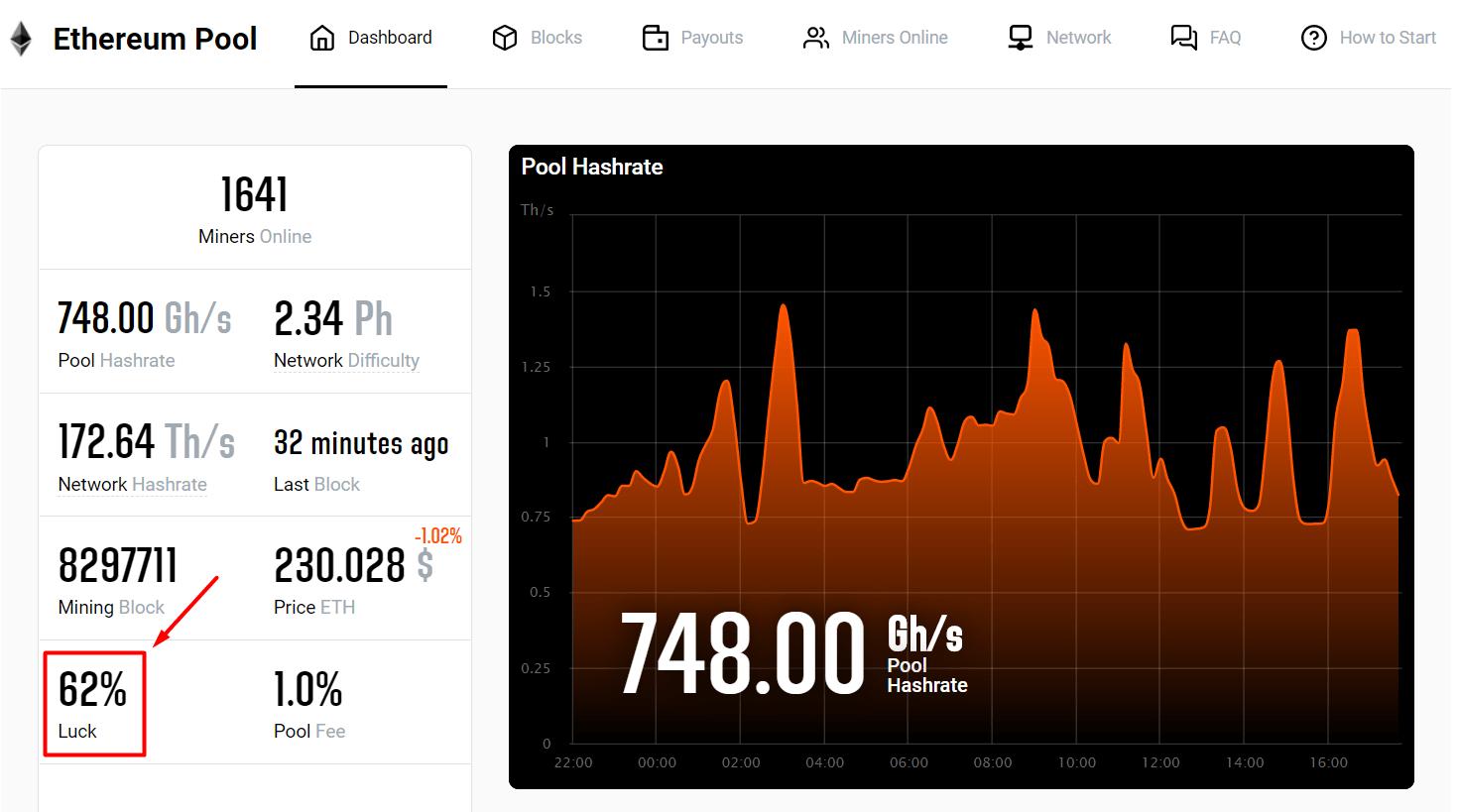 bitcoin solo bányászat