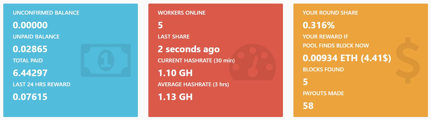 Miner statistics