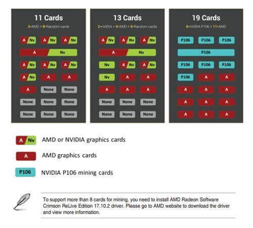 Asus B250 Mining Expert with 19 GPU Slots - Mining
