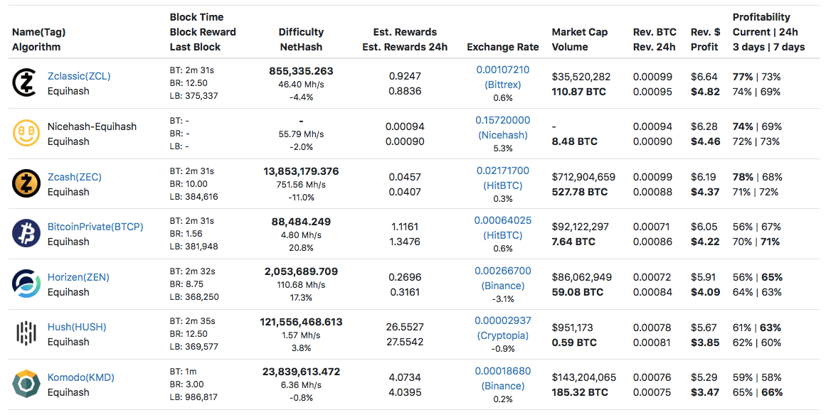 What To Mine On Nvidia Gtx 1070 1080 1080 Ti In 2018 Most Profitable Coins Crypto Mining Blog Use whattomine.com for reference of whats the most profitable coin. nvidia gtx 1070 1080 1080 ti
