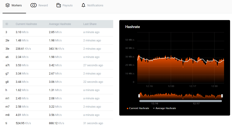 Monero Xmr Cpu Miner Zcoin Algorithm – Divan Special Çikolata