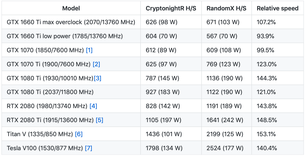 RandomX: New Monero Mining Algorithm - Crypto Mining Blog