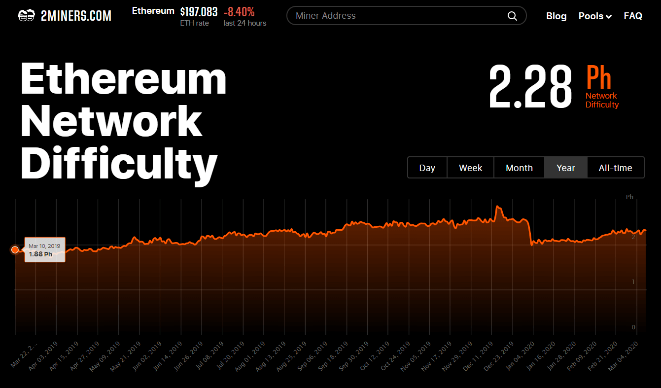ethereum-network-difficulty