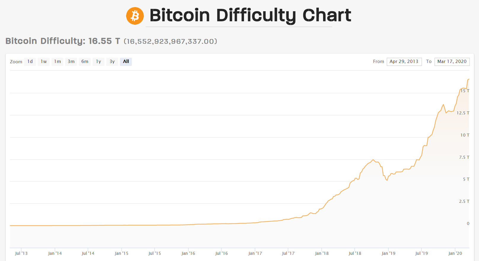 bitcoin-difficulty-chart