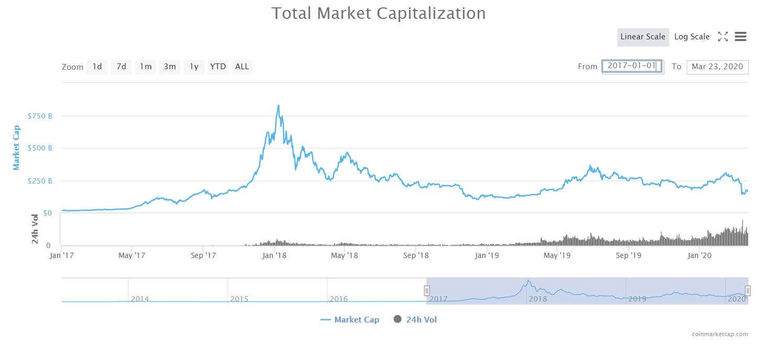 crypto-market-capitalization