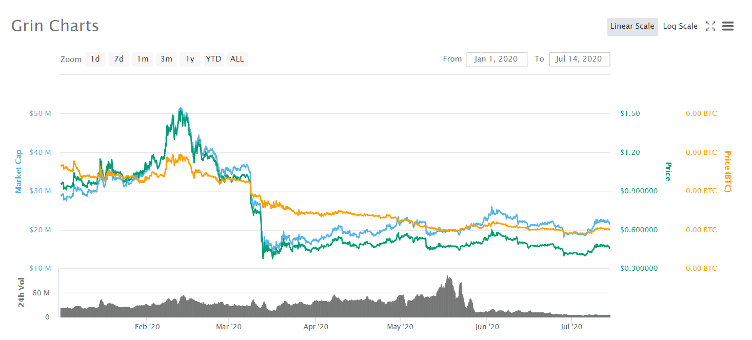 grin_chart_coinmarketcap