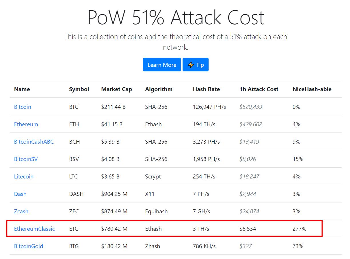 etc-attack-cost