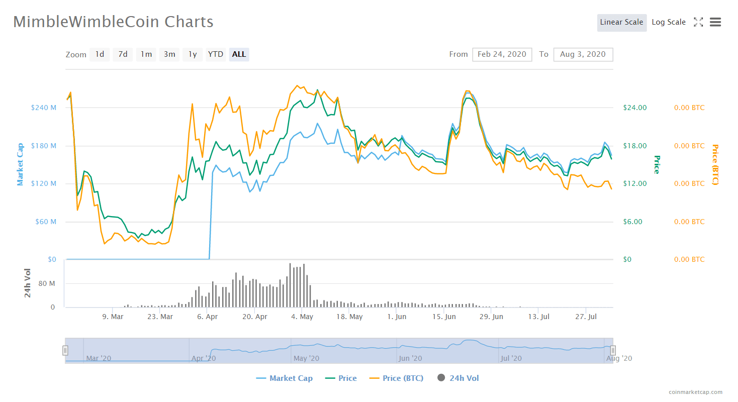 mwc-chart