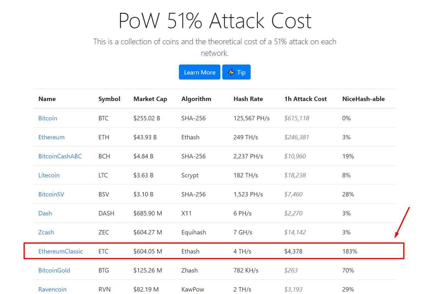 pow_51_attack_cost