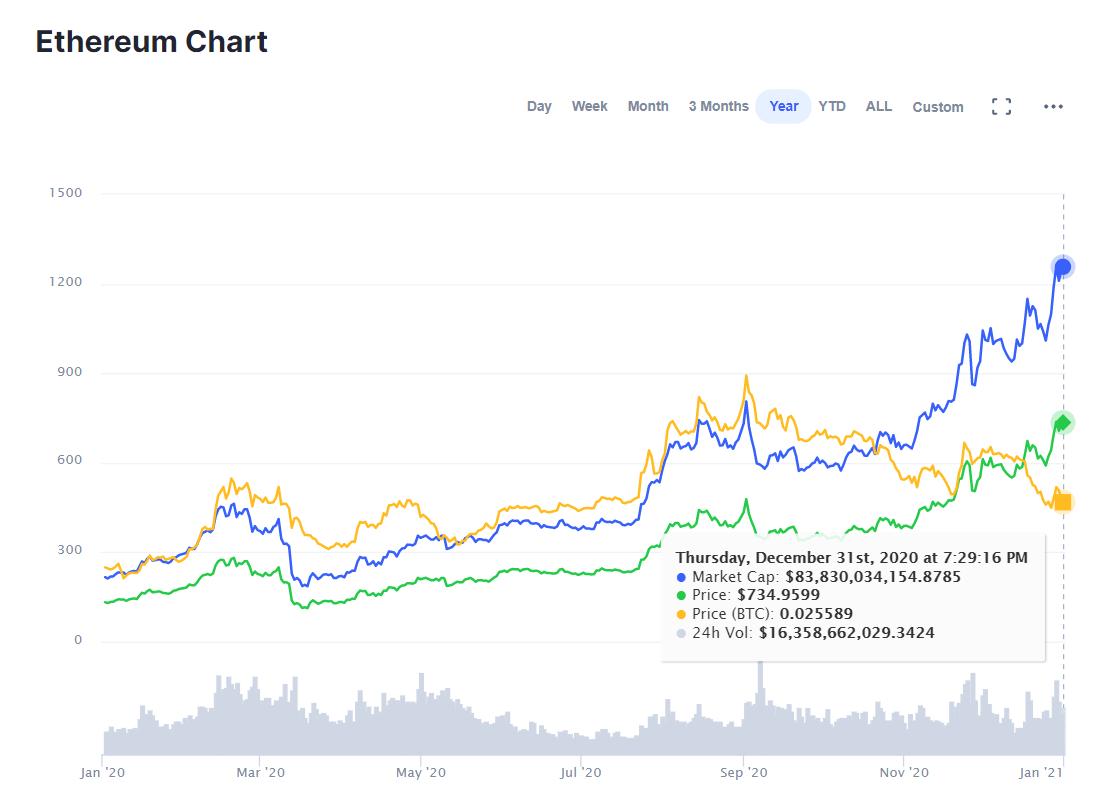 cmc-ethereum-price