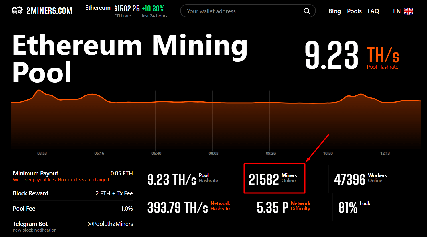 21582_miners_online