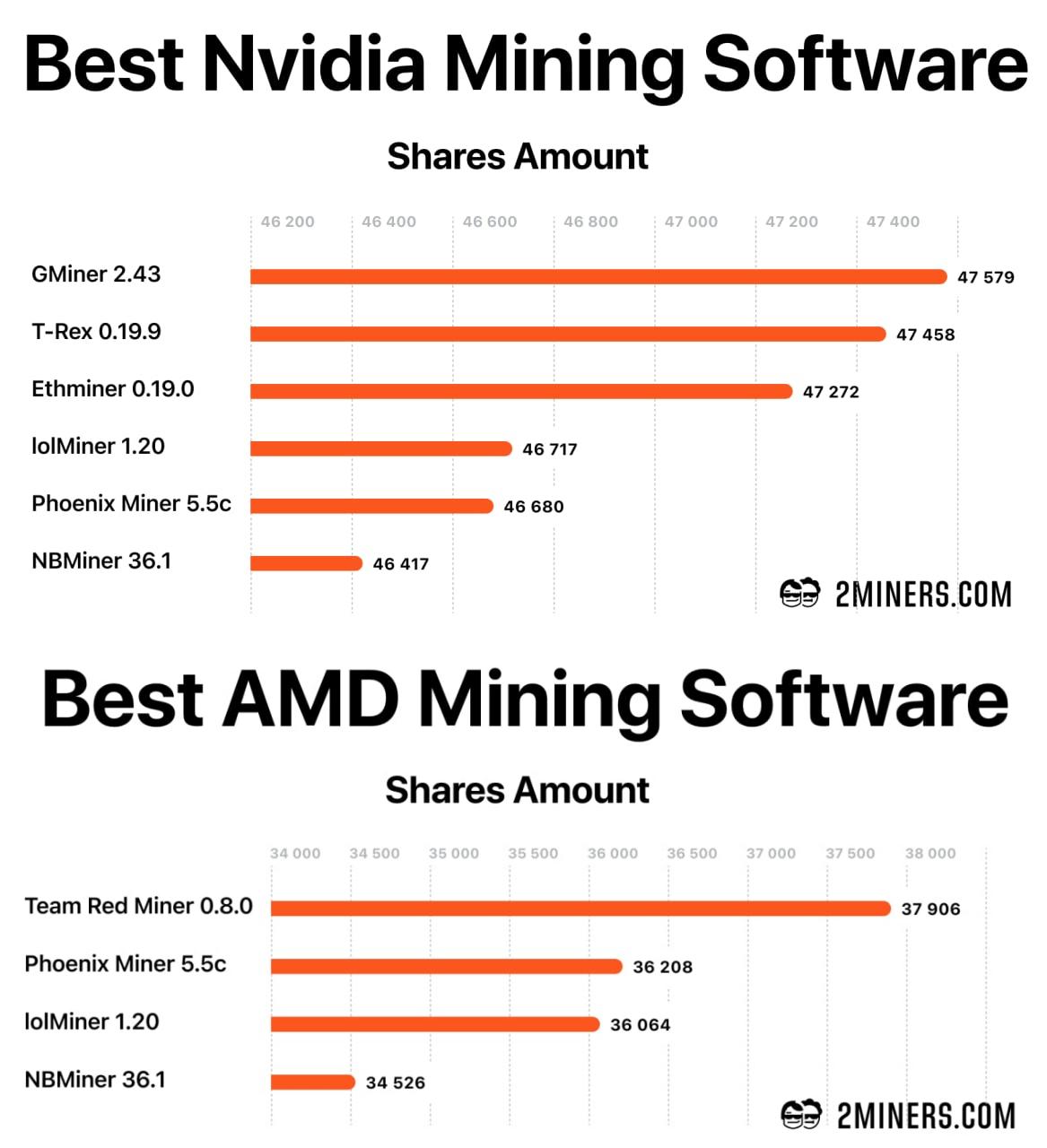 best-ethereum-software