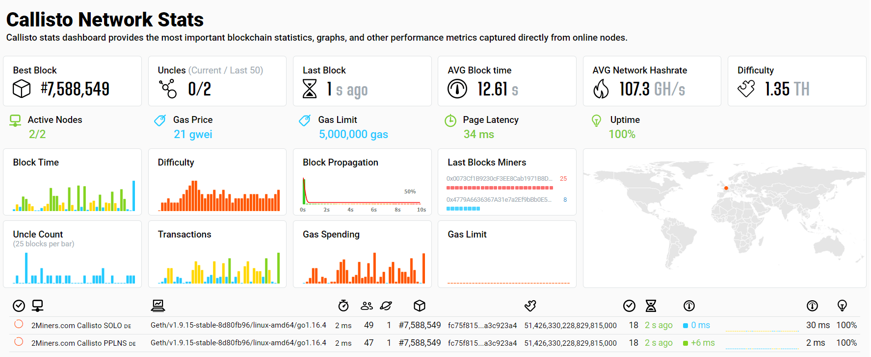 clo-network-statistics