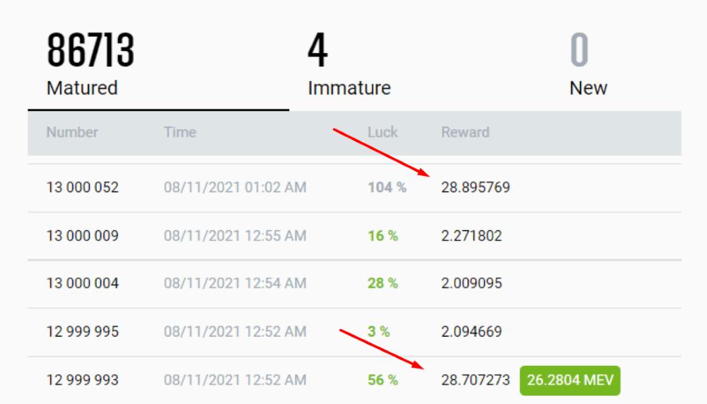 high_mev_rewards